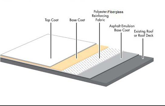 Modified Bitumen Roofing Systems